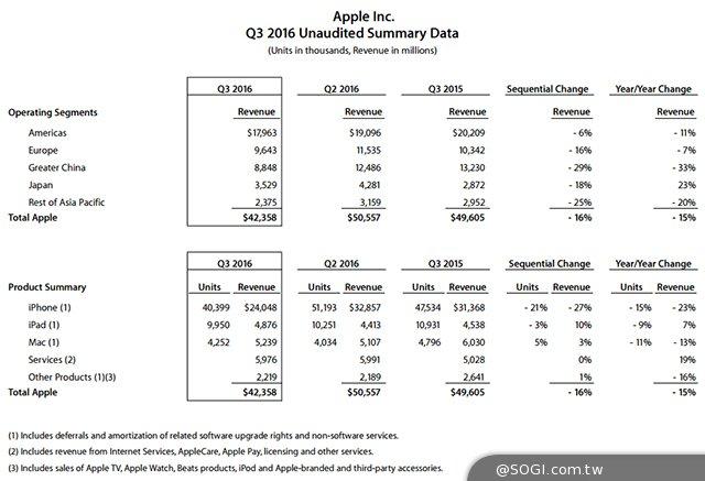 iPhone总销量破10亿台 苹果第三季营收却下滑