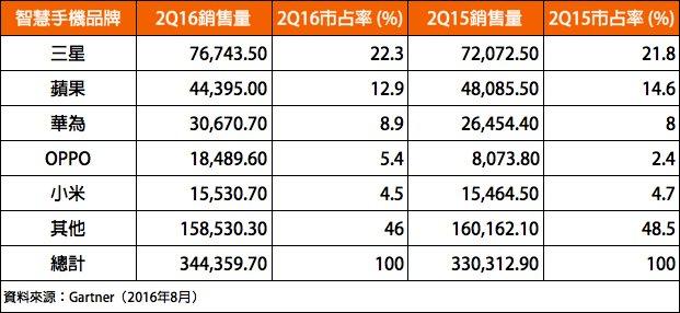 Gartner:全球智能手机销量成长 iPhone连续三季下滑