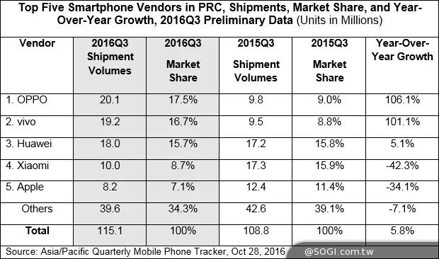 挤下华为!OPPO跃升中国智能手机市场老大