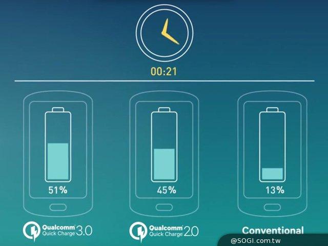 傳高通QC4.0新快充標準將首搭S830處理器