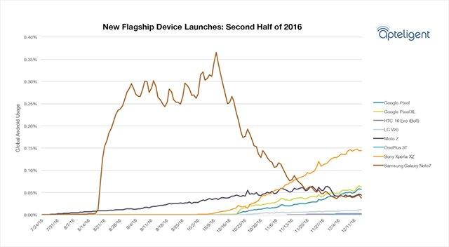 2016下半年旗舰市占率 三星包揽安卓手机前十?