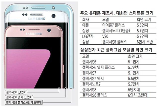 跟风苹果?传三星将推6寸大屏幕手机S8 Plus