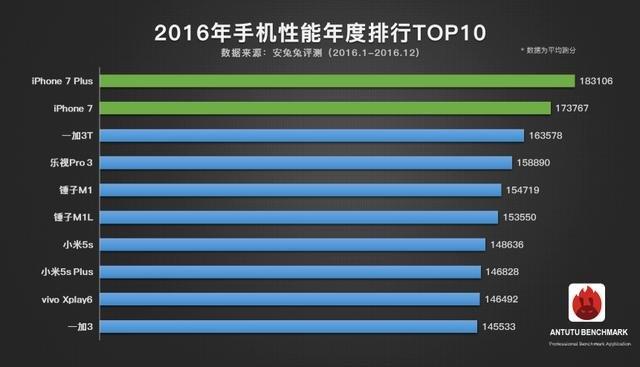 安兔兔公布2016手机跑分排行iPhone 7 Plus夺冠