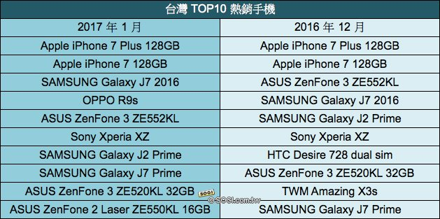 R9s热销!OPPO挤掉HTC成台湾前五大手机品牌